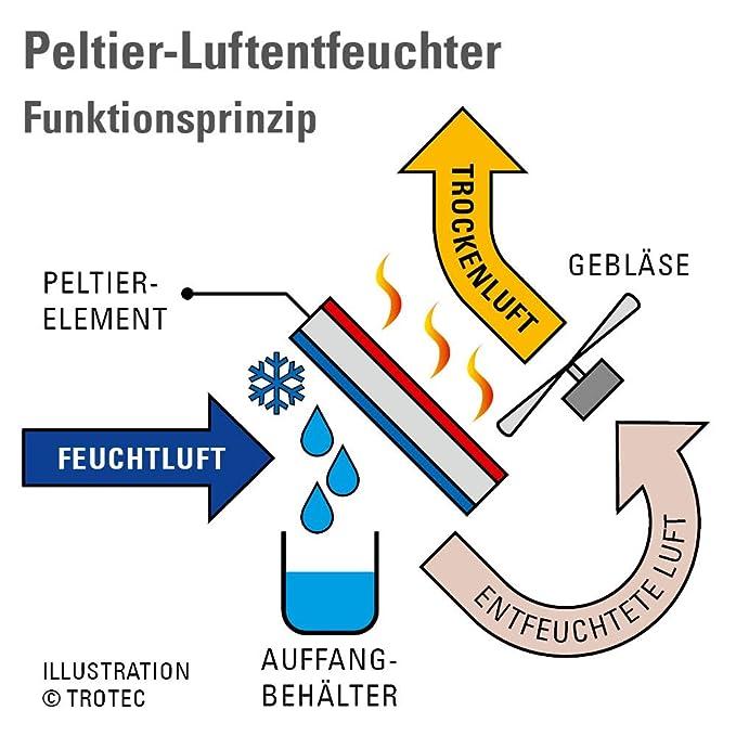 TROTEC Deshumidificador de Peltier TTP 1 E deshumidificador purificador de aire eléctrica deshumidificador compacto para casa, oficina, armarios, ...