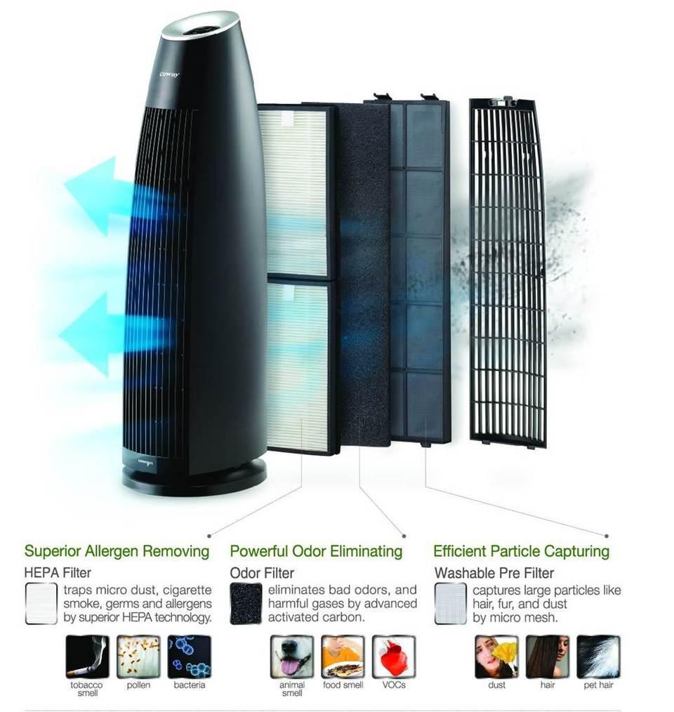 Amazon Com Coway Ap 0510ih Tower Air Purifier With Hepa