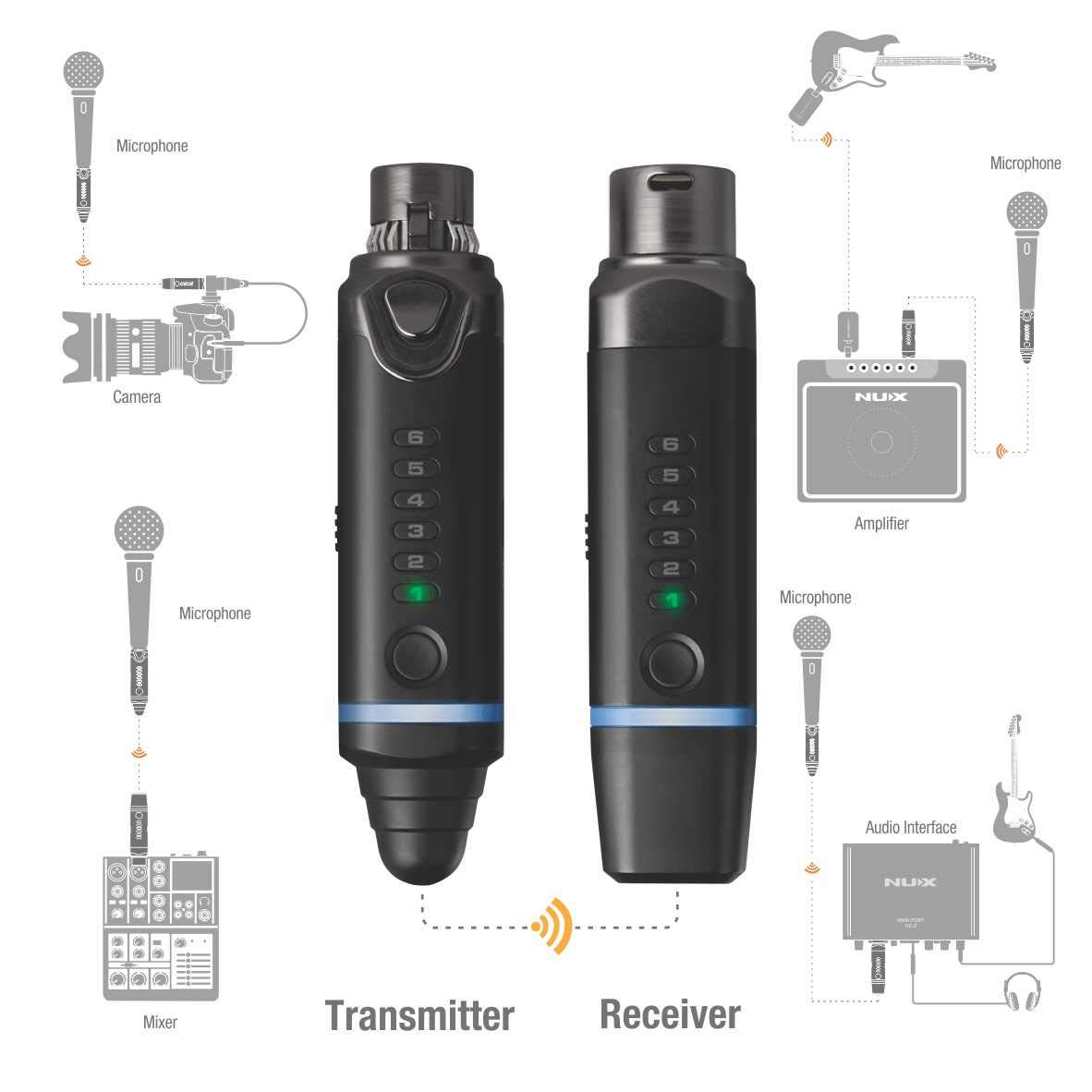 NUX B-3 Wireless Microphone System Small Compact Transmitter Snap-On Microphone Small Compact Receiver Snap-On Camera/Cellphone/PA/Mixer/Amp/Audio Interface 100 Feet Walk Rechargeable Battery 2.4GHz