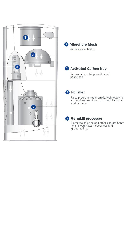 Hul Pureit Wcds100 Classic Double Storage 23 Litre Water Purifier 9l Home Kitchen