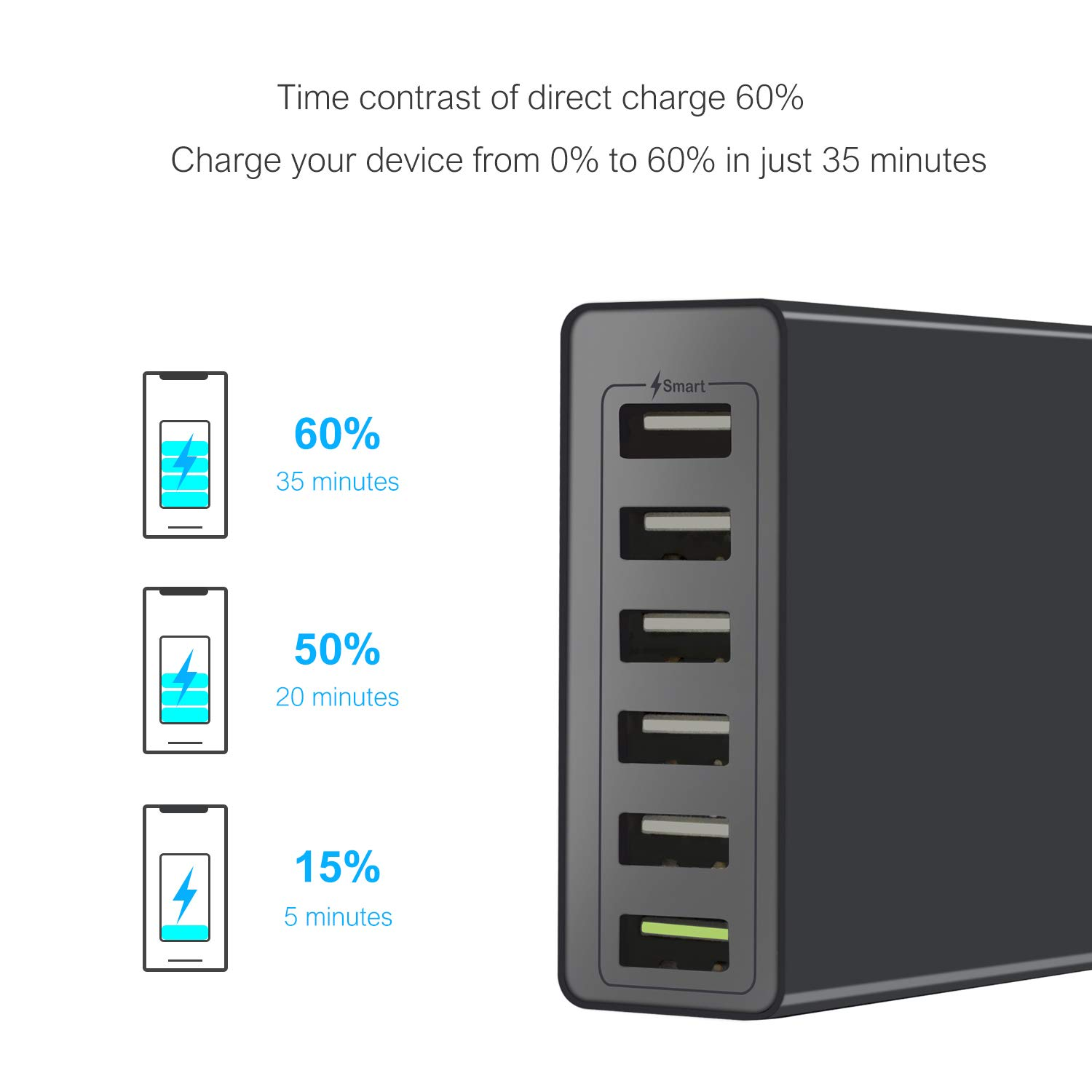 XINKSD Quick Charge 3 0 60W 6-Port USB Wall Charger, PowerPort+ 6 for  Galaxy S9/S8/S7/S6/Edge/Plus, Note 5/4 and PowerIQ for iPhone  XR/X/8/7/6s/Plus,