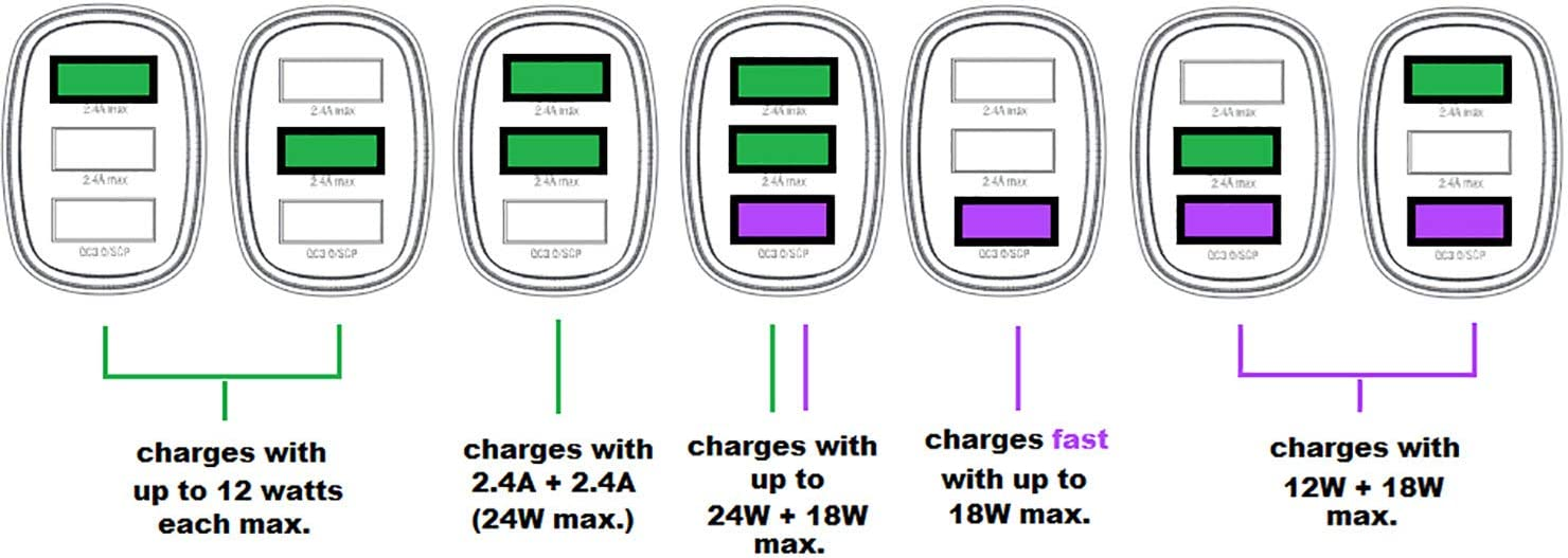 4smarts Fast Car Charger Voltroad 7p+