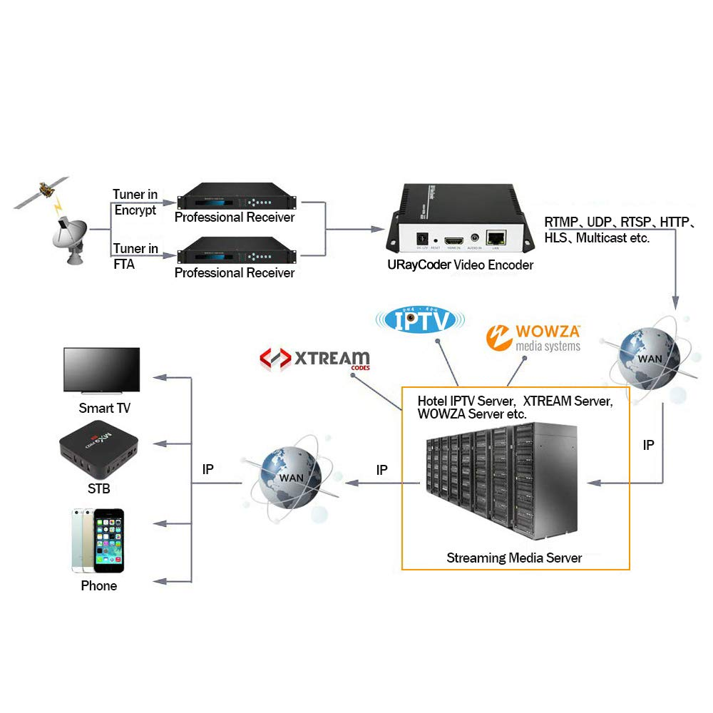 URayCoder H 264 Live HDMI Video Encoder Supports RTSP, RTP, RTMP, HTTP, UDP  Protocol and ONVIF for IPTV, Live Stream Broadcast Supports YouTube,