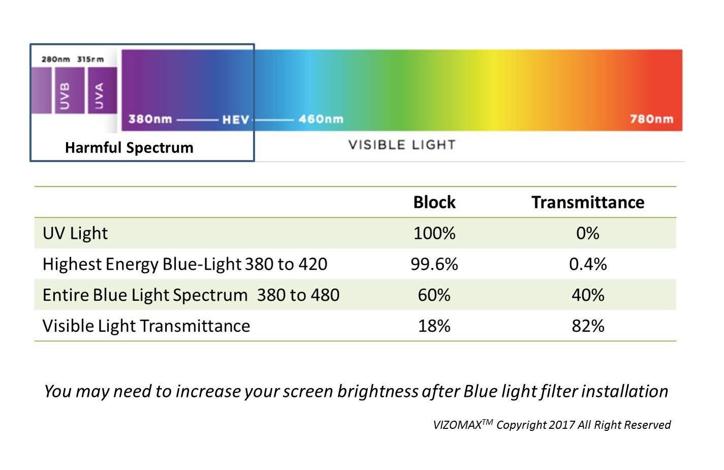 23 - 24 inch Anti-blue Light Vizomax Monitor/TV Screen Protector for LCD, LED, Computer & Plasma HDTV