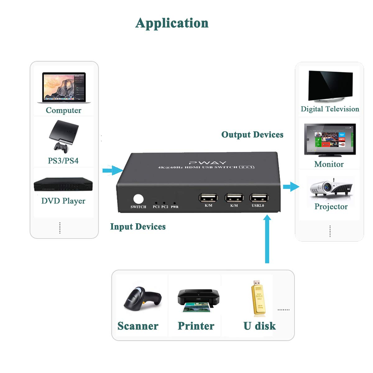Hotkey Switch with 2 HDMI and 2 USB Cables Ultra HD 4K@60Hz 2 Port KVM Switch HDMI 2X1 Support USB 2.0 Hub and Wireless Keyboard and Mouse
