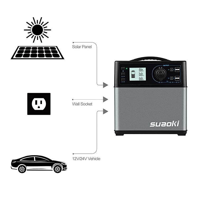 Suaoki 400Wh/120,000mAh Portable Solar Generator Lithium ion Power Source Power Supply with Quiet 300W DC/AC Inverter, 12V Car, DC/AC/USB Outputs