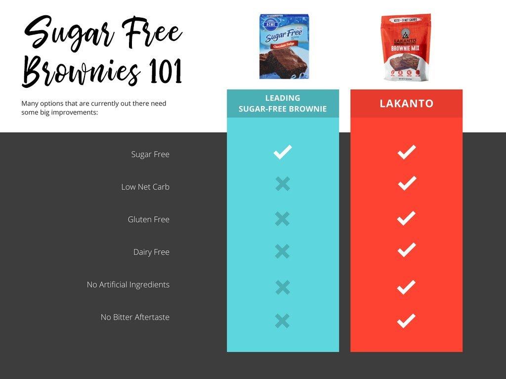 Lakanto Sugar-Free Brownie Mix | 3 net carbs | (Gluten-Free, 16 Servings) by Lakanto (Image #9)