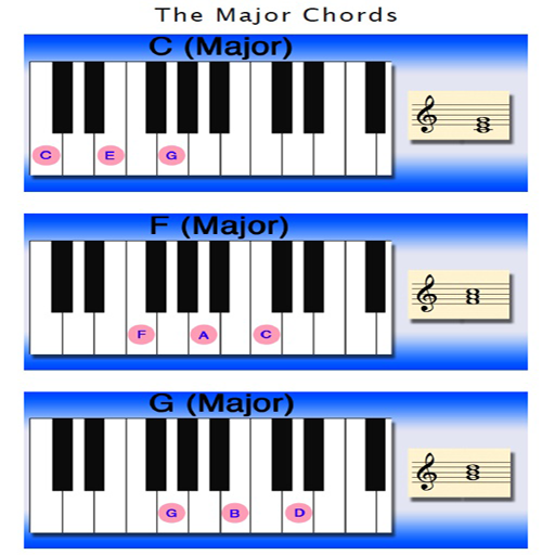 Learning Piano Chords Tutorials ()