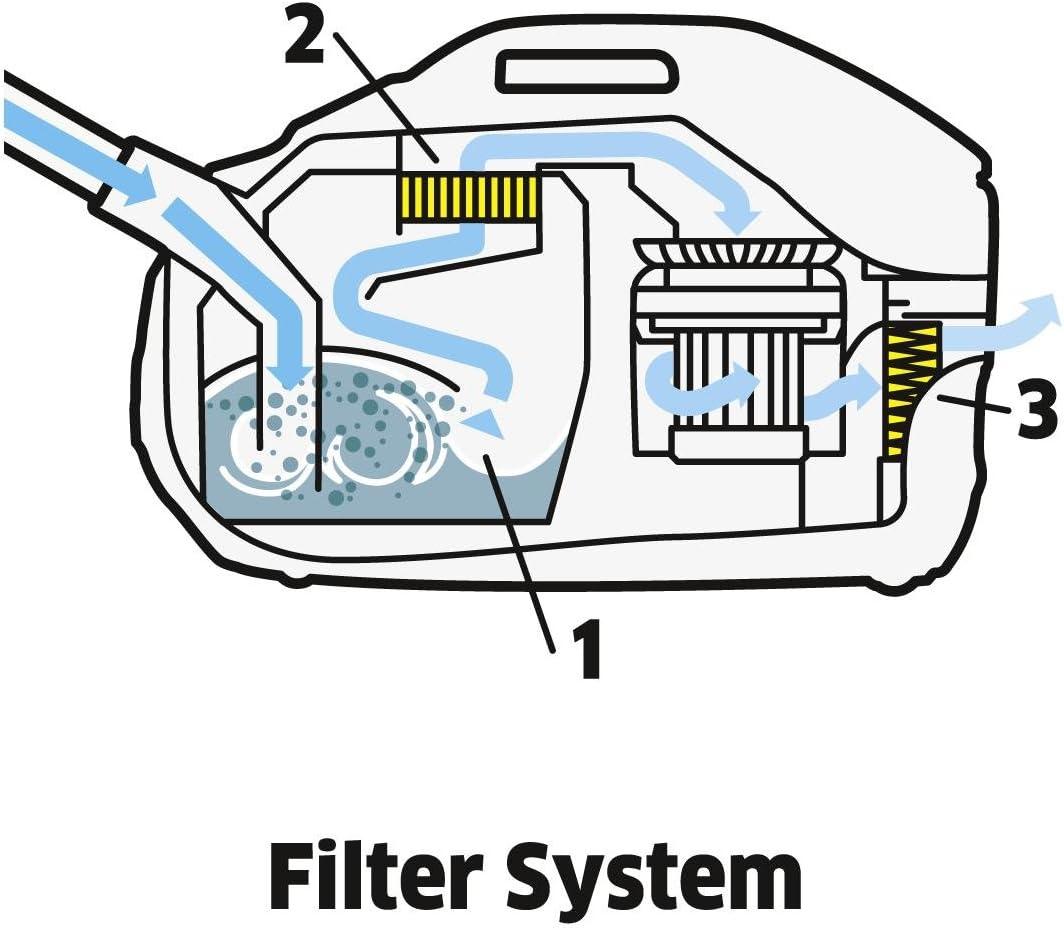 Filtersystem eines Wasserstaubsaugers