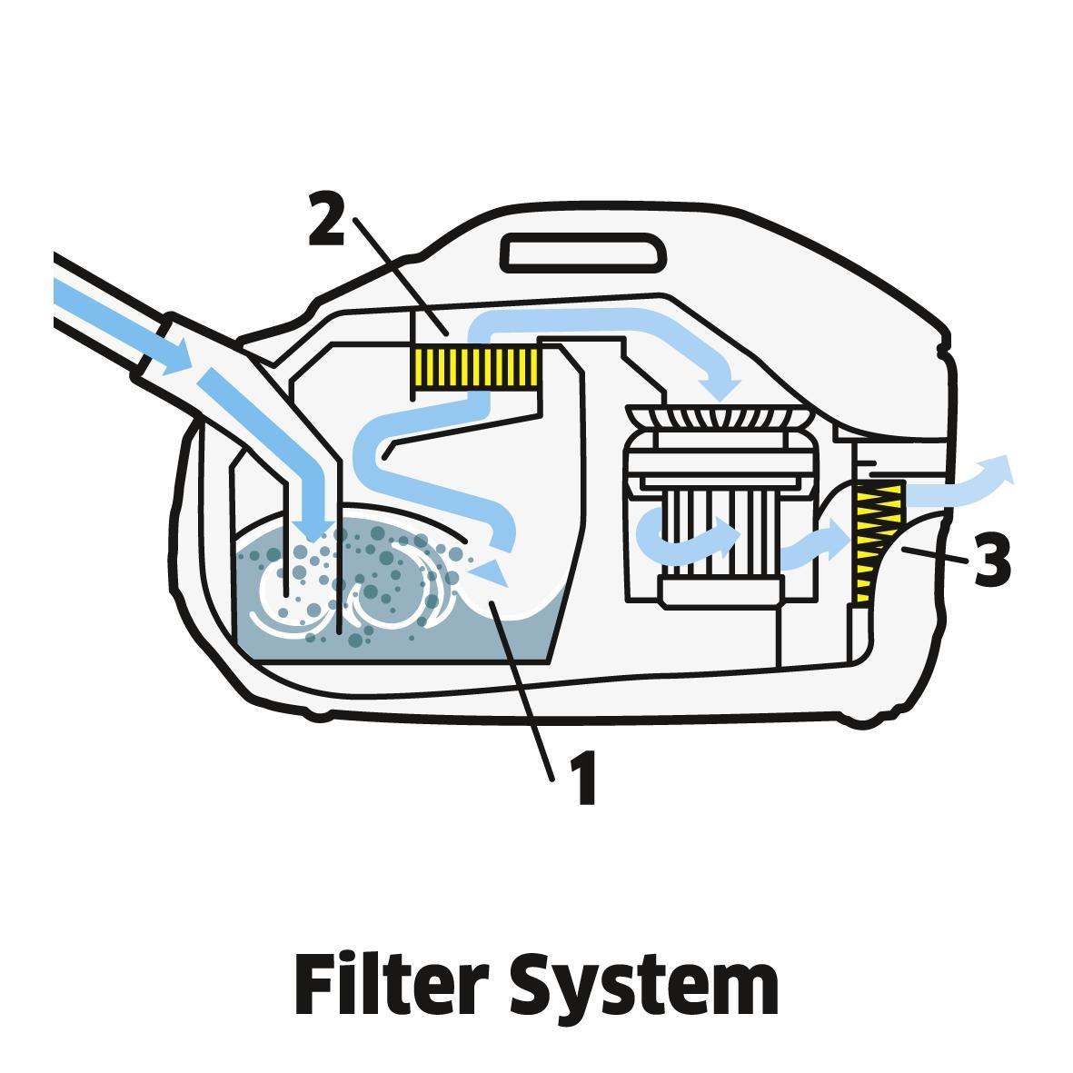Staubsauger mit Wasserfilter