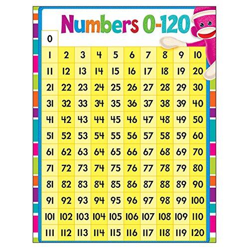 Trend Enterprises Numbers 0-120 Sock Monkeys Learning Chart (1 Piece), 17