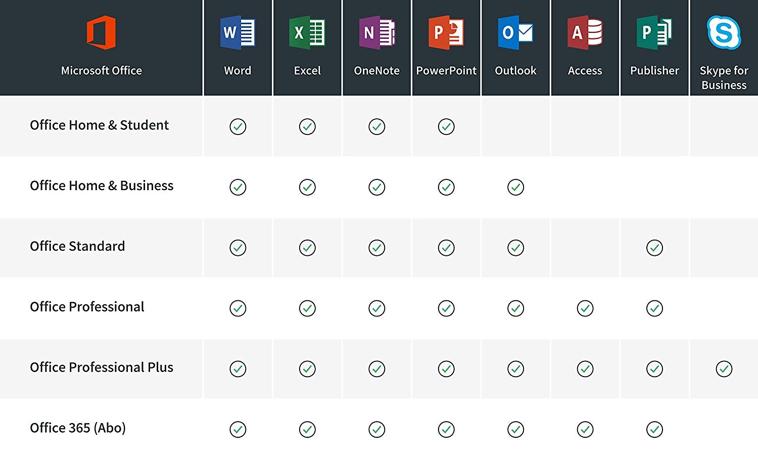 microsoft office professional vs home & business