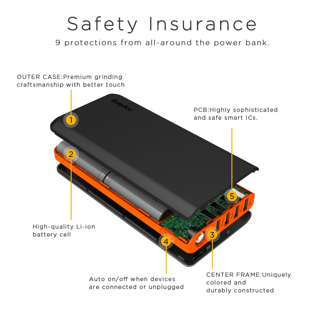 EasyAcc 20000mAh Portable Charger Fast Recharge Power Bank with 4A 2-Port Input 4.8A Smart Output High Capacity External Battery Pack for iPhone iPad Samsung Android - Black and Orange by EasyAcc (Image #6)