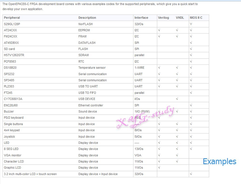 Package B] EP4CE6 EP4CE6E22C8N FPGA NIOS II development board