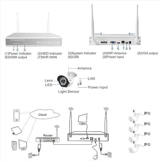 A-ZONE 4CH Kit Videovigilancia Exterior 4 x 960P 1.3MP Camaras de Vigilancia wifi, 1TB Disco Duro de vigilancia