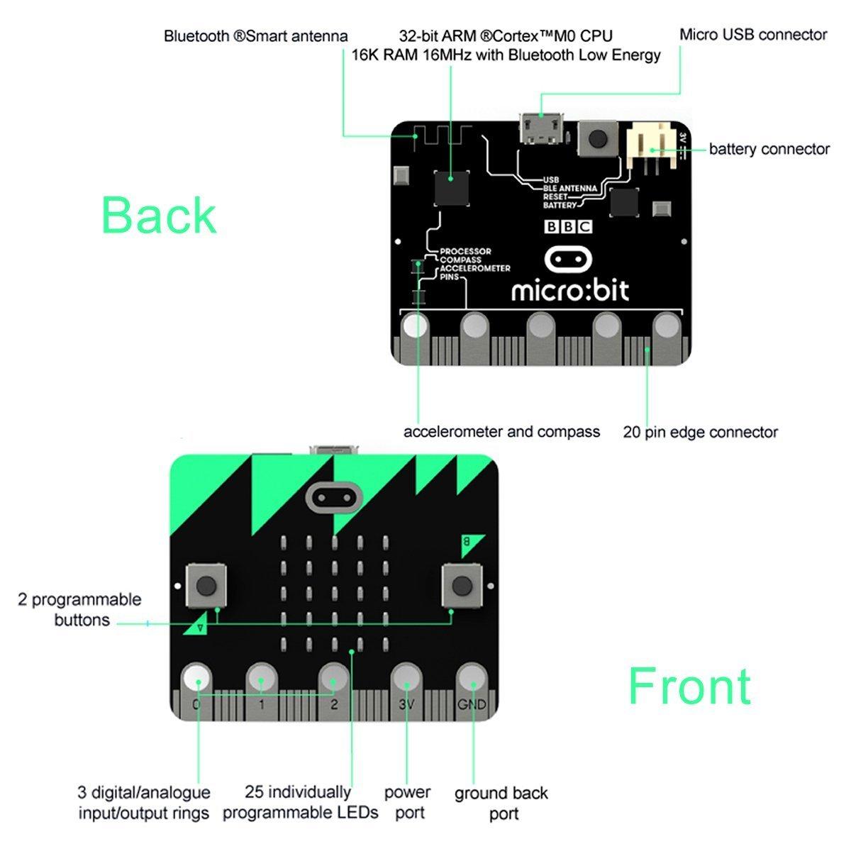 MakerHawk Microcontrolador BBC Micro: bit Board con detección de movimiento, Mompass, pantalla LED y Bluetooth para programación de codificación y adaptador ...