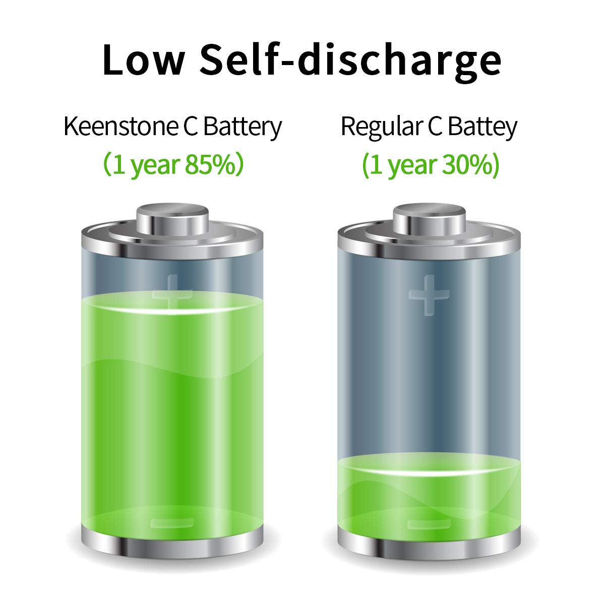 C Batteries, Keenstone Rechargeable 5000mAh Ni-MH C Size Battery 6 Pack