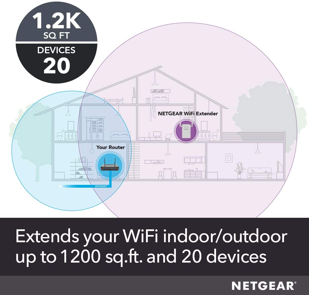 NETGEAR WiFi Mesh Range Extender EX6150 - Coverage up to 1200 sq. ft. and 20 Devices with AC1200 Dual Band Wireless Signal Booster & Repeater (up to 1200Mbps Speed), Plus Mesh Smart Roaming: Computers & Accessories
