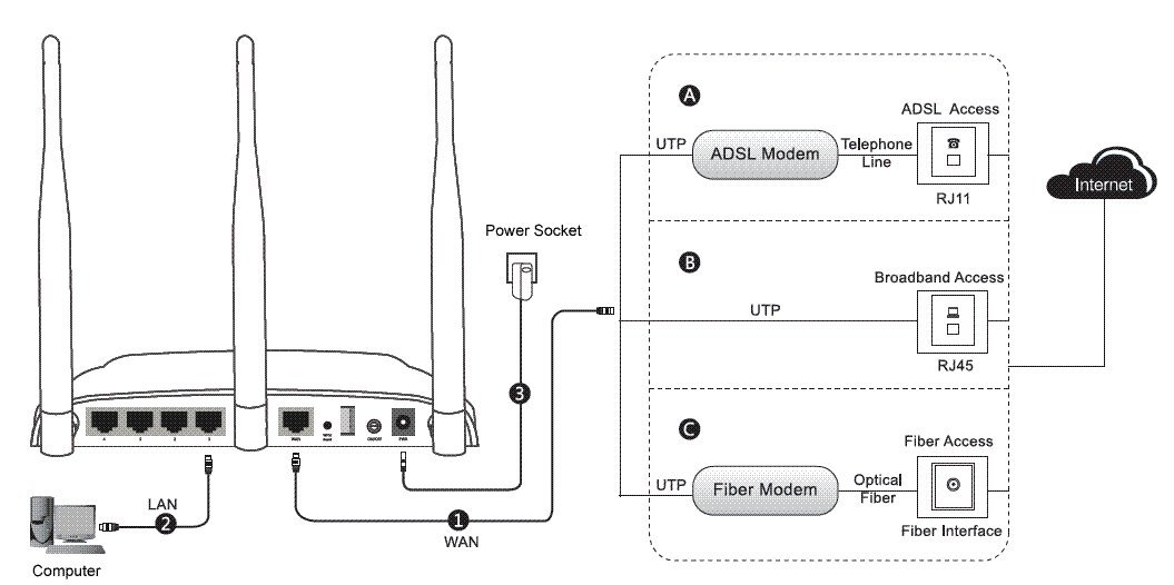 UTT AC650W Dual Band Wireless AC Router, High Power, 5dBi Antennas, 750Mbps, USB for File Sharing, Parental Control, QoS