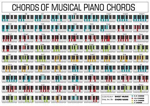 bribase shop piano chord chart Fabric Cloth Rolled Wall Poster Print - Size: (17