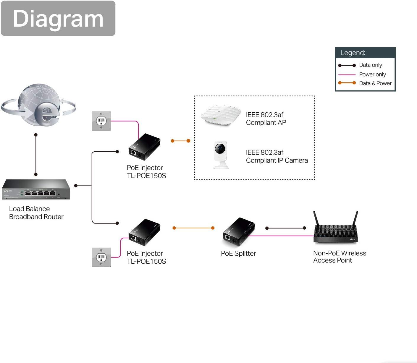 TP-Link TL-PoE150S Gigabit Ethernet PoE Inyector, Plug-and-Play, 2 ...