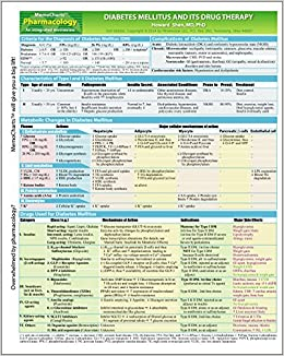 Memocharts pharmacology diabetes mellitus and its drug therapy