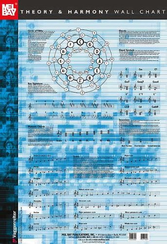 Music Theory and Harmony Wall Chart