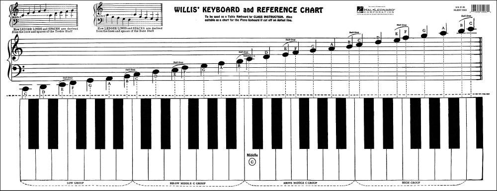 Willis Music Keyboard & Reference Chart 4334225048