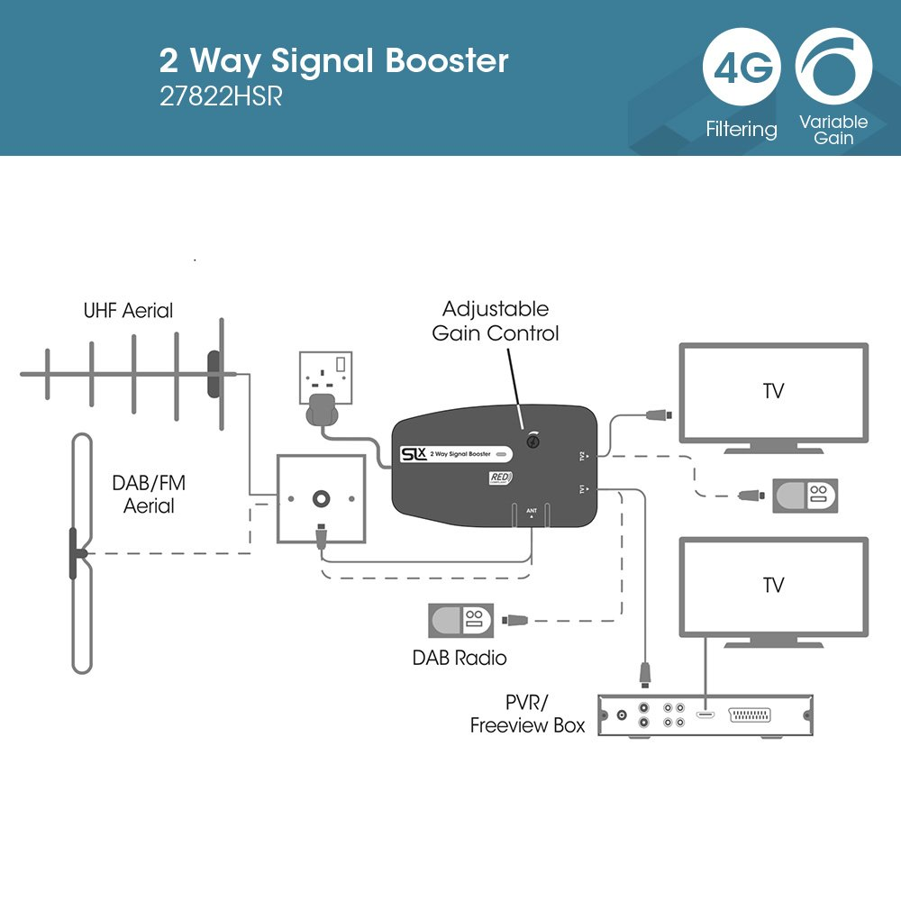 Signal Booster Slx Tv Two Output Amplifier 27822hsr With Integrated Circuit Fm Antenna Car 4g Filter Improve Picture Quality And Channel Reception Boost Your Hd Dab