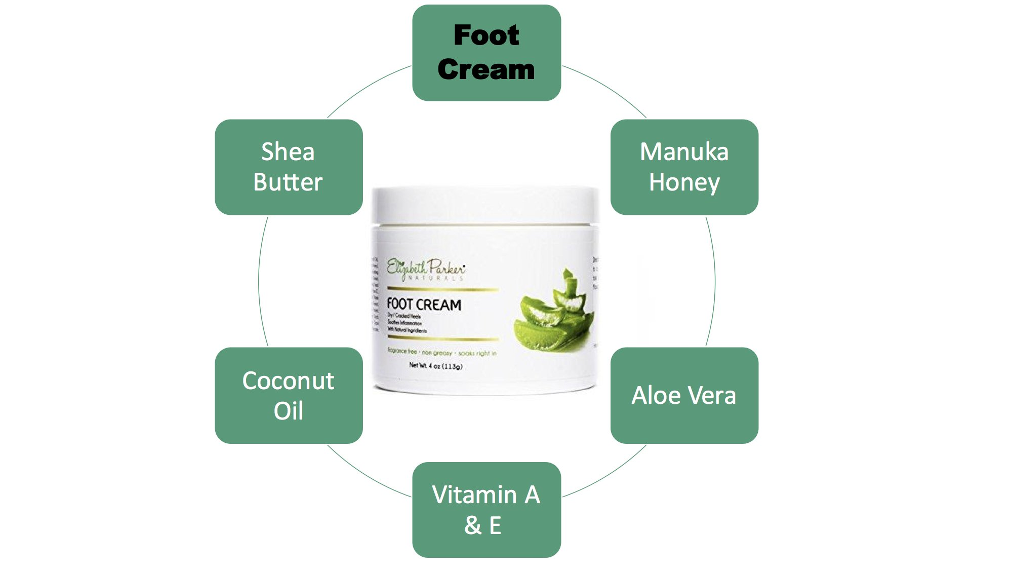 Foot Cream for Dry Cracked Heels and Feet - Anti Fungal for Athletes Foot - Best Foot Callus Remover for Men and Women - Fragrance Free and Non Greasy 2oz by Elizabeth Parker Naturals (Image #4)