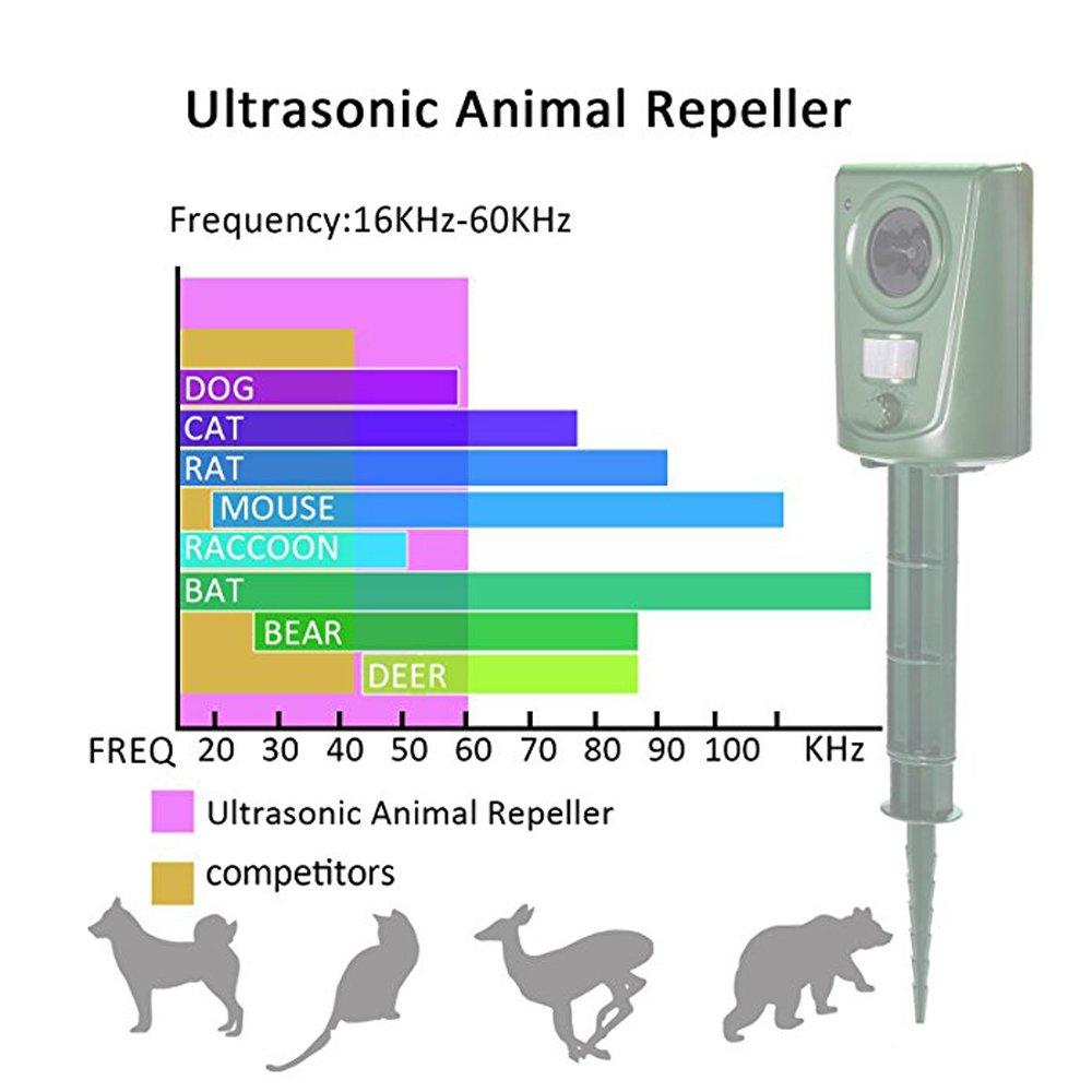 Pronghorn Cat Repellent Ultrasonic Animal Repeller Pigeon Deterrent Repel Squirrel Dog Bird Fox Rabbit Battery for Outdoor Garden