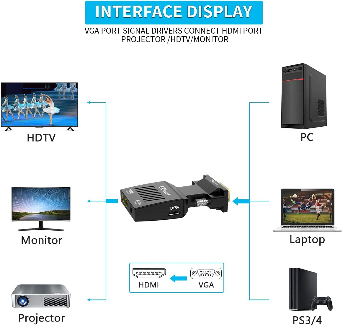 Projektor VGA auf HDMI Adapter,QGeeM VGA zu HDMI Adapter mit Audio//1080p Video-Ausgang VGA auf HDMI VGA zu HDMI Konverter Laptop Konverter Dongle Adapter f/ür Monitor Computer Stecker auf Buchse
