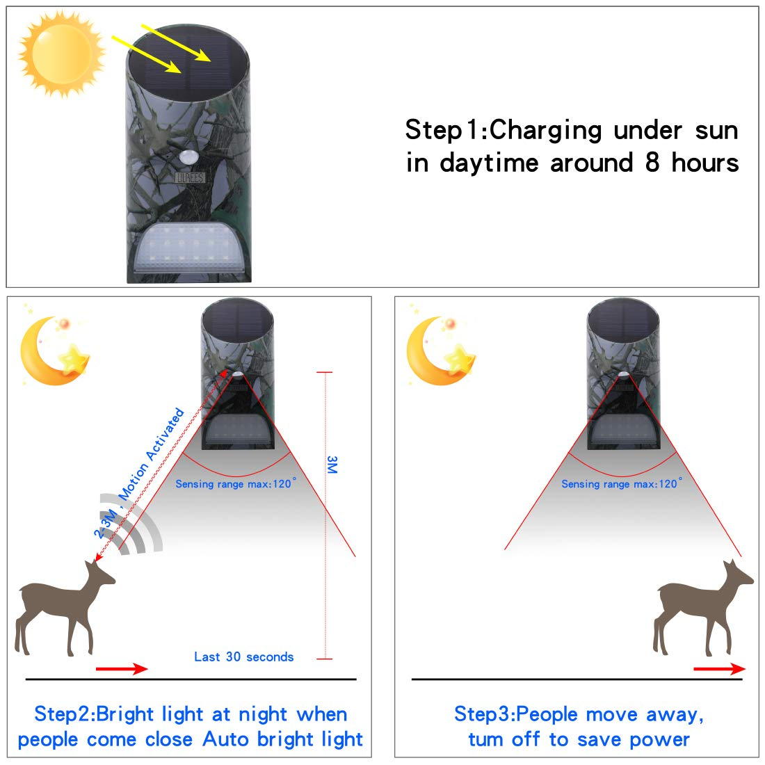 Amazon.com: Lilbees Solar Hog Feeder Light Motion Activated Green Hunting Lights for Predator Coyote Pig Varmint Deer Hog Night Hunting(FL-3)(Pack of 2): ...