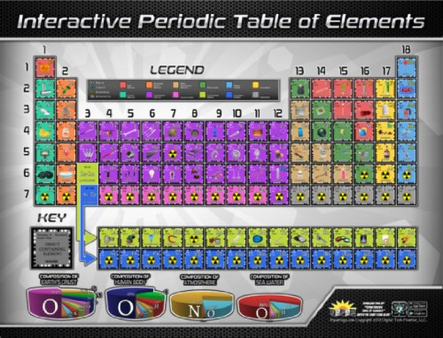 popar Periodic Table Interactive Wall Chart (Interactive Table)
