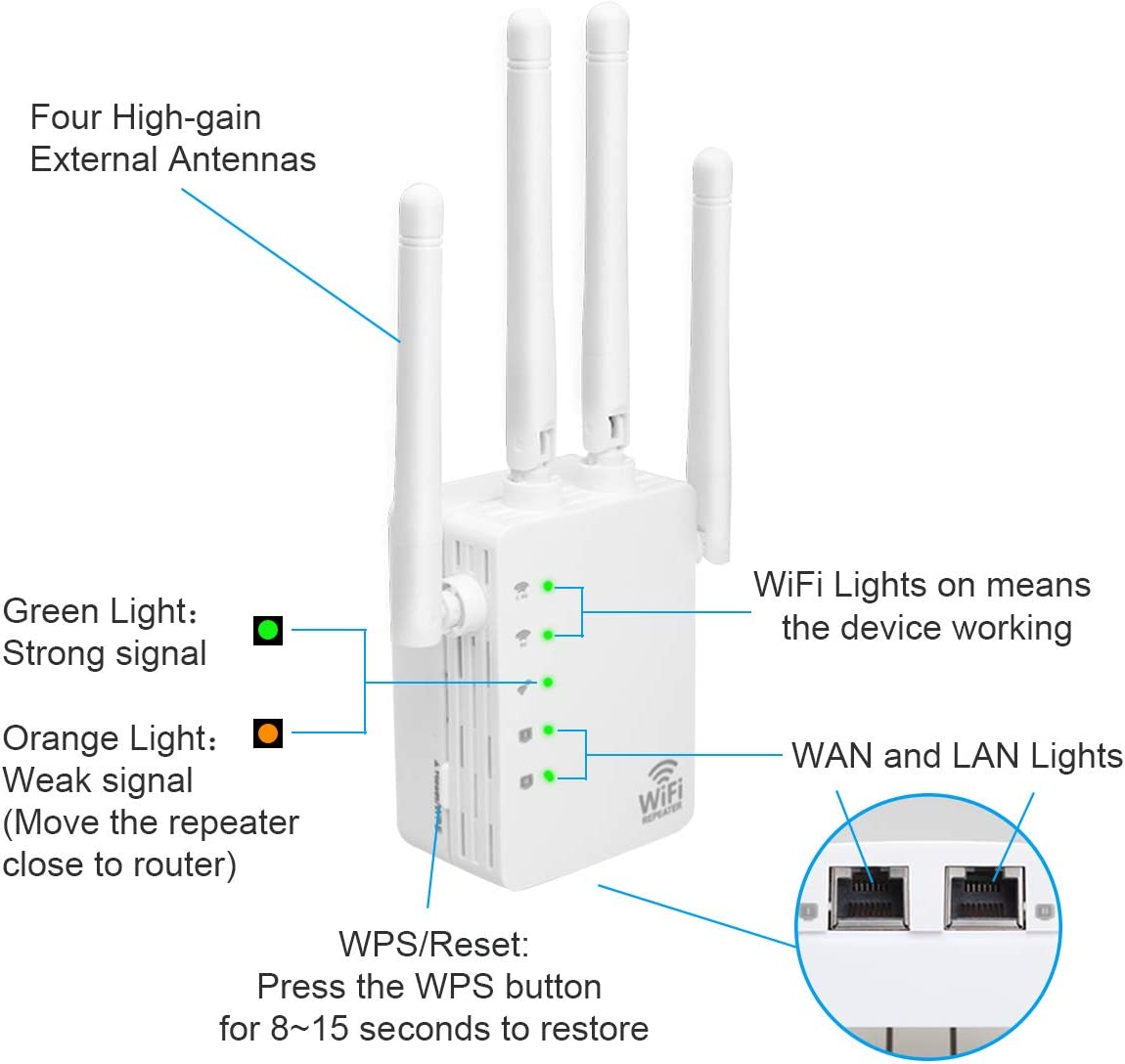 ELA Dual Band WiFi Extender 1200Mbps 4 External Antennas WIFI Range Extender Booster Wireless Signal Repeater 5GHz /& 2.4GHz with 2 Ethernet Port UK Plug