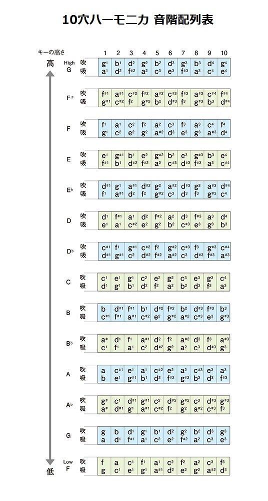 Suzuki Mundharmonika Fabulous Equal Blasinstrumente F-20e Jazz In A Musikinstrumente
