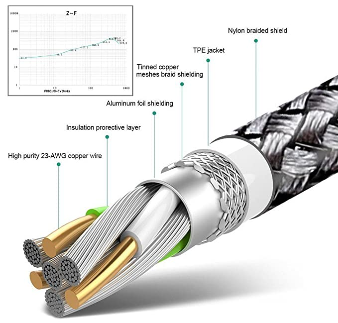 Amazon.com: USB tipo C cable, 2pack 6.6 ft Cargador rápido ...