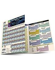Periodic Table Advanced
