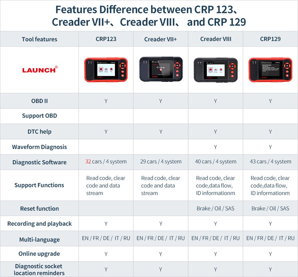LAUNCH CRP129 OBD2 Scanner for ENG/at/ABS/SRS EPB SAS Oil Service Light Resets OBDII EOBD Auto Engine Code Reader Diagnostic Scan Tool by LAUNCH (Image #9)