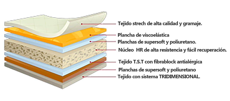Colchón Viscoelastico con Nucleo de Espuma HR 21cm alta resistencia 135x190: Amazon.es: Hogar