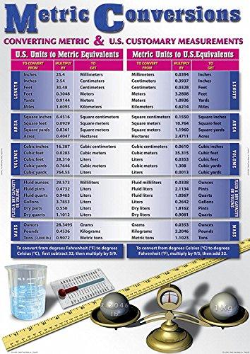 Metric Conversions Design Bulletin Board Set