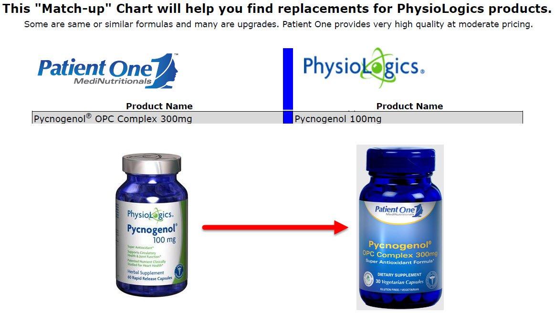 Patient One - Pycnogenol OPC Complex 300mg (30s)