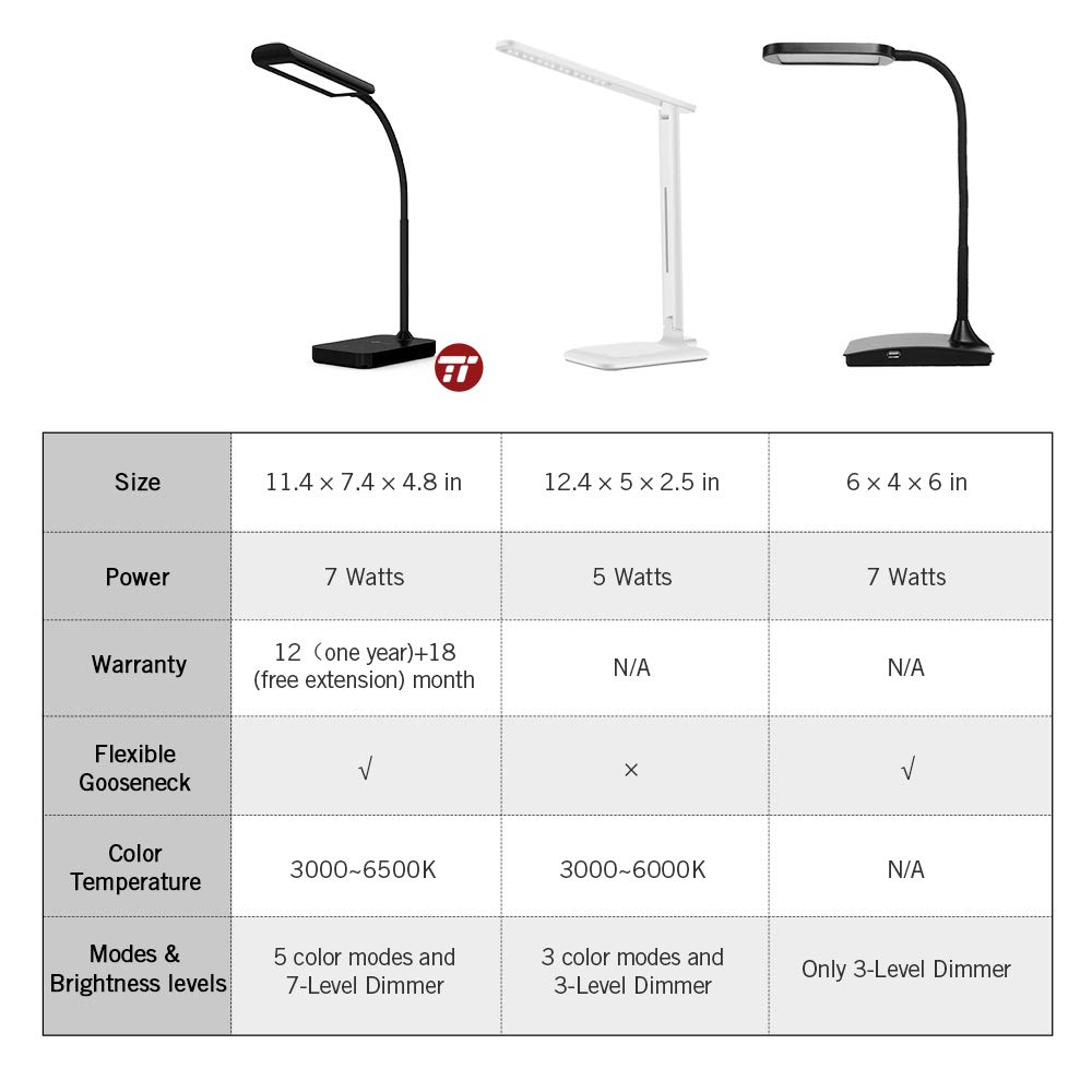 TaoTronics LED Desk Lamp, Flexible Gooseneck Table Lamp, 5 Color Temperatures with 7 Brightness Levels, Touch Control, Memory Function, 7W, Official Member of Philips EnabLED Licensing Program by TaoTronics (Image #2)