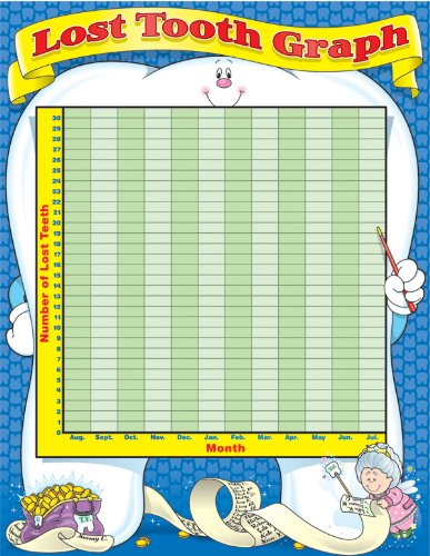 (Lost Tooth Graph Chart)