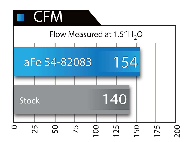 aFe 54-82083 Magnum FORCE Stage-2 Si Pro 5R Air Intake System for BMW 535i L6-3.0L Engine F10