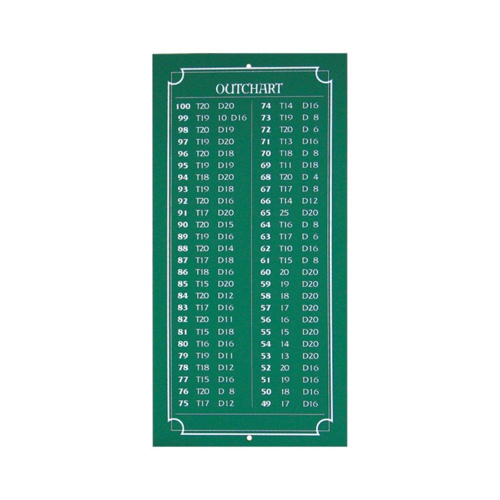 Dart World Mini Chalkboard Outchart 47507