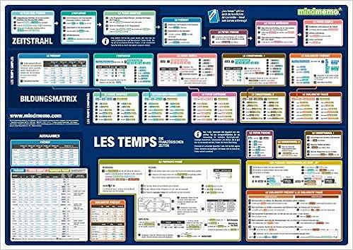 Mindmemo Lernposter Les Temps Die Französischen Zeiten