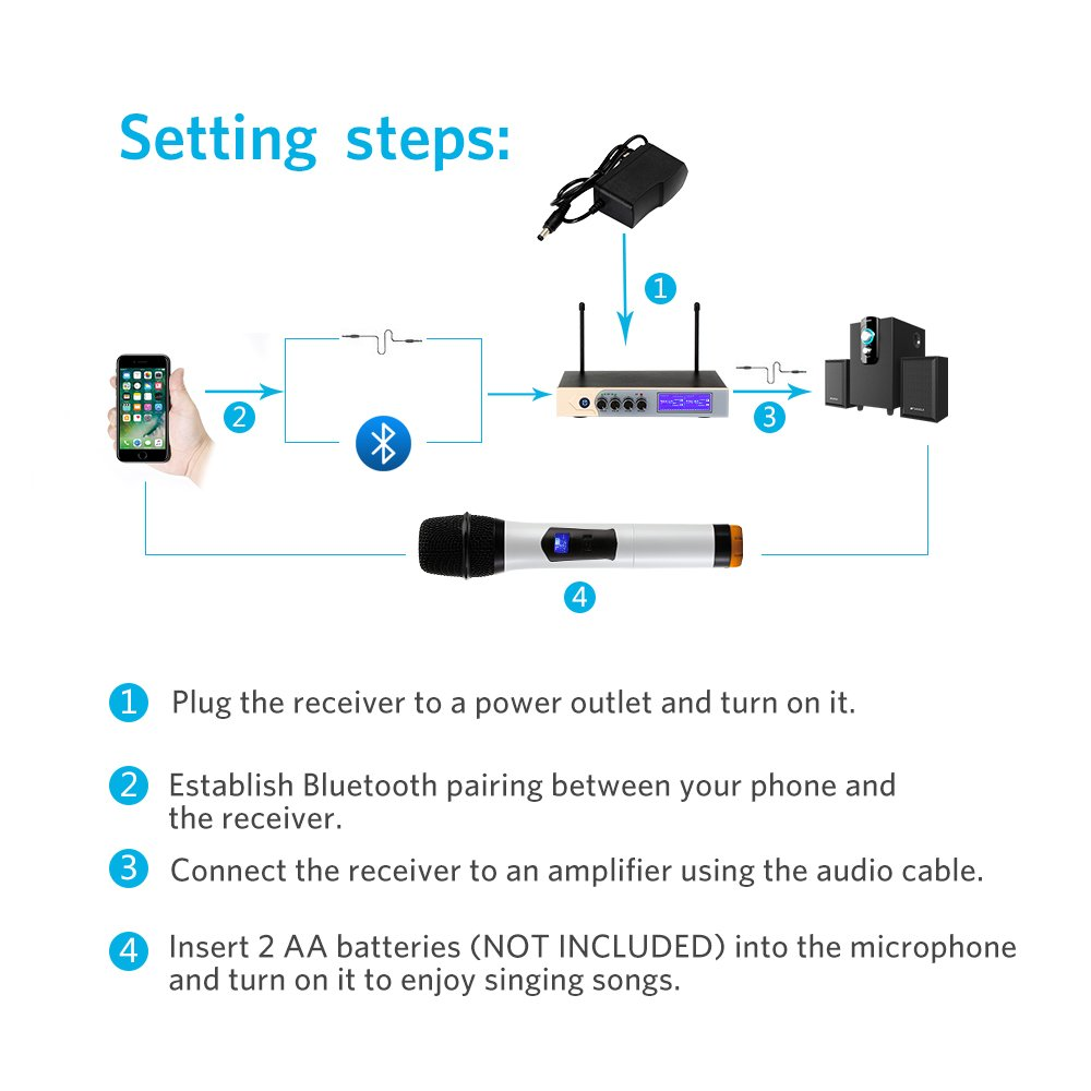 UHF Wireless Microphone System, Dual Handheld Karaoke Microphone with 2 Handheld Mics for Home KTV,Church,Small karaoke Night, Outdoor Wedding, Conference, Speech by Tsumbay (Image #4)