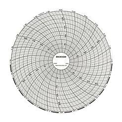 Dickson C660 Circular Chart, 6