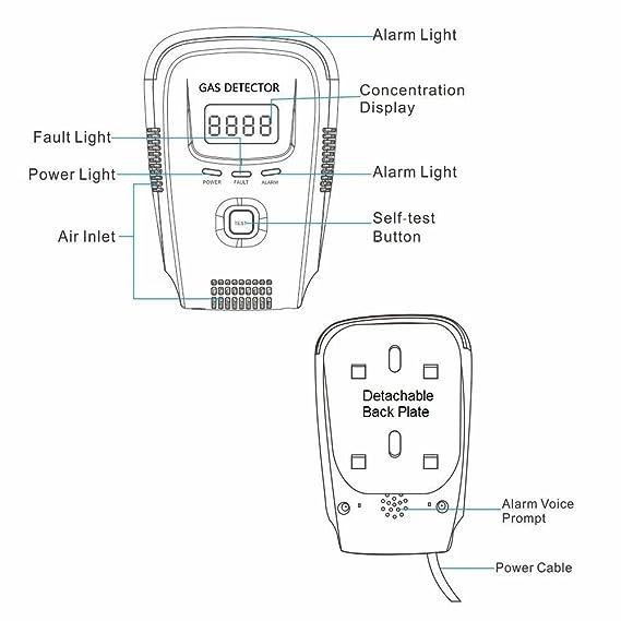 Amazon.com: Propano/Detector de gas natural, alarma de gas ...